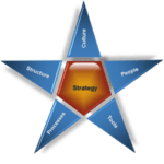 Improve Company Performance with 5 Star Points Model Approach