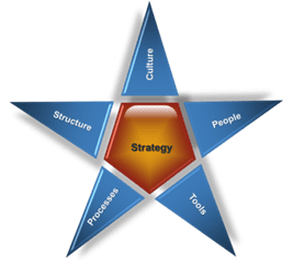 A star with each of the Persimmon Group's five main topics for strategy on each point: Culture, Structure, Processes, Tools, and People