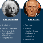 Einstein or Picasso: Who Was a Better Project Manager?